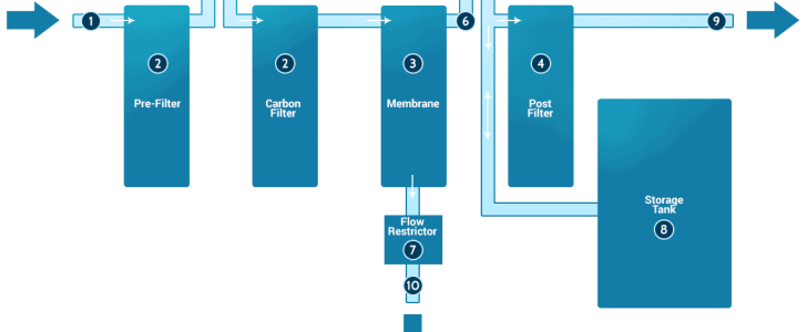 Diagram-of-a-reverse-osmosis-system-with-basic-components
